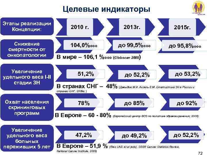 Целевые индикаторы Этапы реализации Концепции:    2010