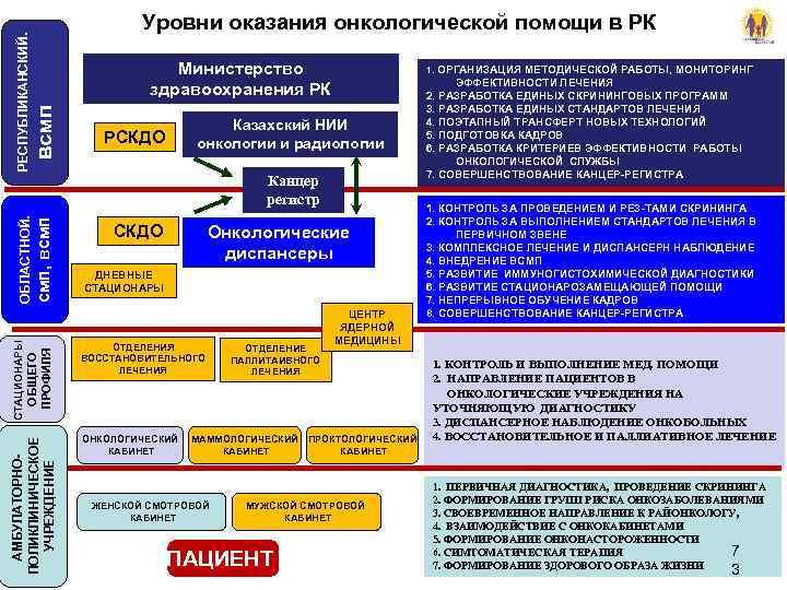 РЕСПУБЛИКАНСКИЙ.     Уровни оказания онкологической помощи в РК