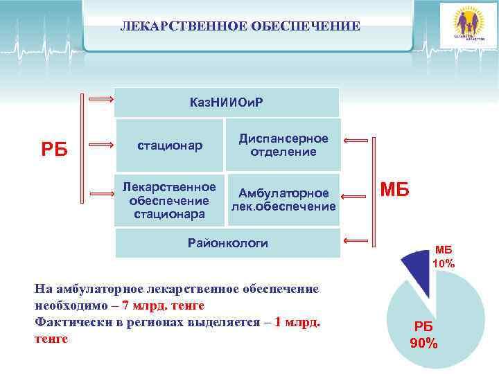 ЛЕКАРСТВЕННОЕ ОБЕСПЕЧЕНИЕ      Каз. НИИОи. Р