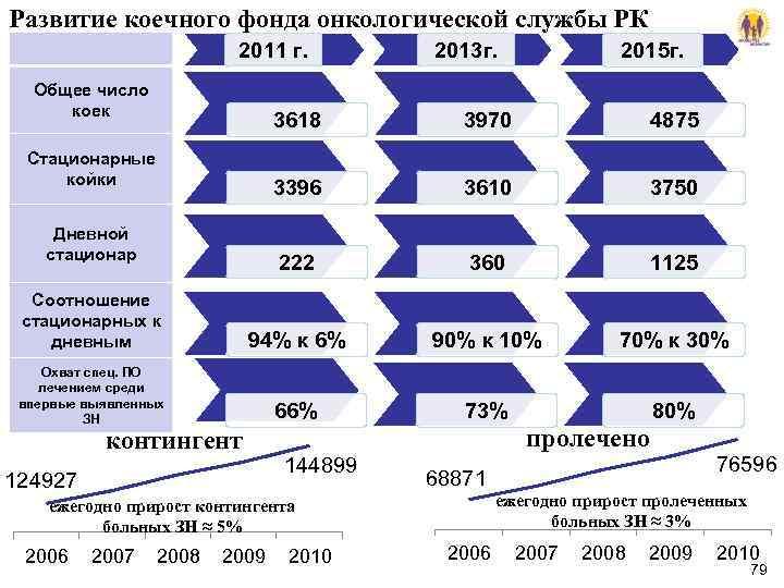 Развитие коечного фонда онкологической службы РК      2011 г.