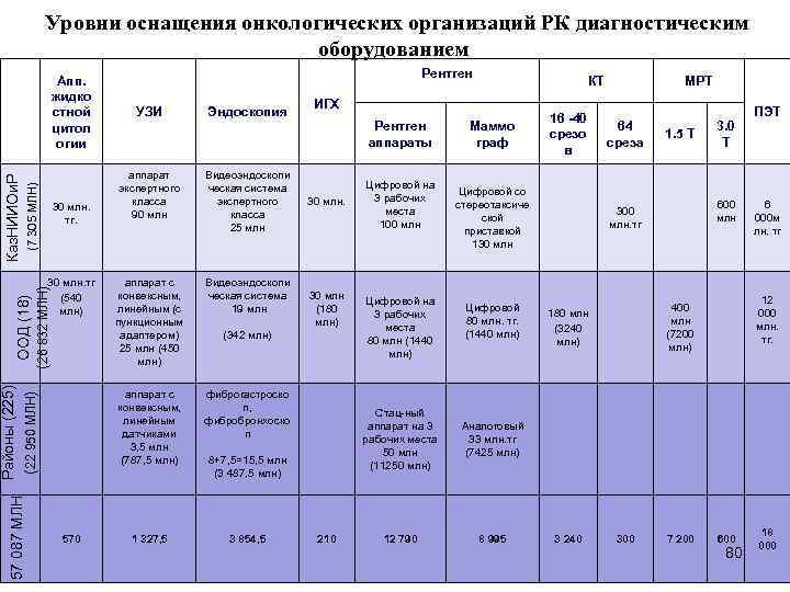 Уровни оснащения онкологических организаций РК диагностическим