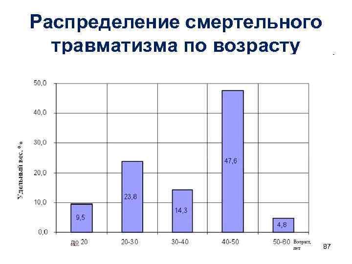 Распределение смертельного  травматизма по возрасту      87