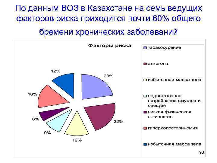 По данным ВОЗ в Казахстане на семь ведущих факторов риска приходится почти 60% общего