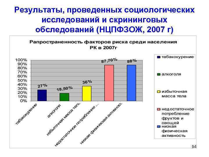 Результаты, проведенных социологических  исследований и скрининговых  обследований (НЦПФЗОЖ, 2007 г)