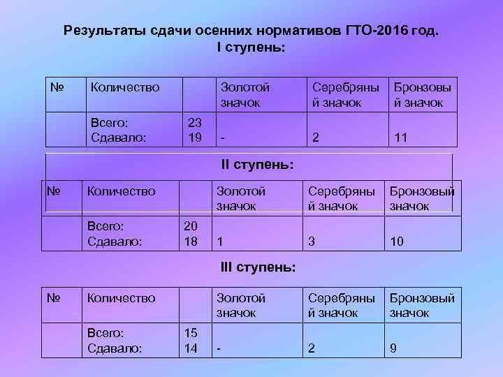 Результаты сдачи осенних нормативов ГТО-2016 год.     I ступень:
