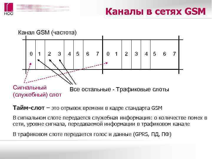 Каналы в сетях GSM  Канал GSM