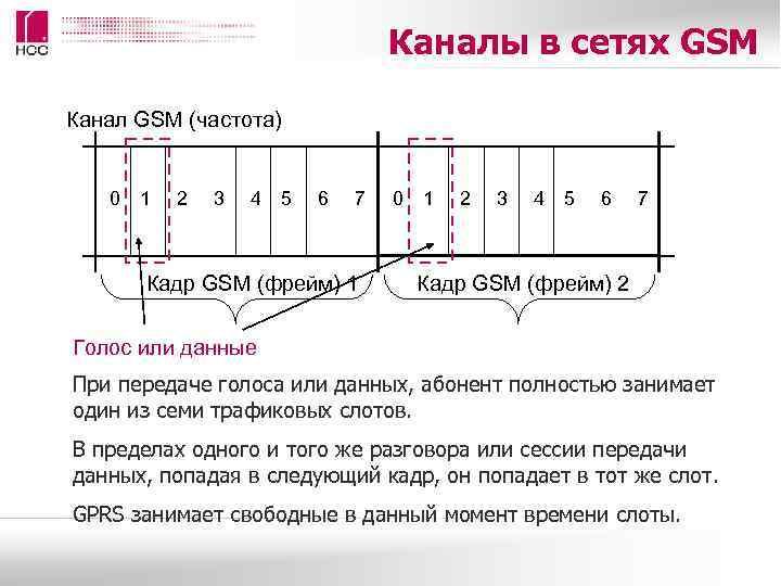 Каналы в сетях GSM Канал GSM (частота) 0