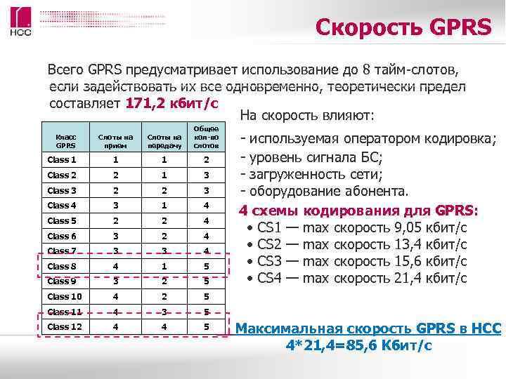 Скорость GPRS Всего GPRS предусматривает использование до 8 тайм-слотов,