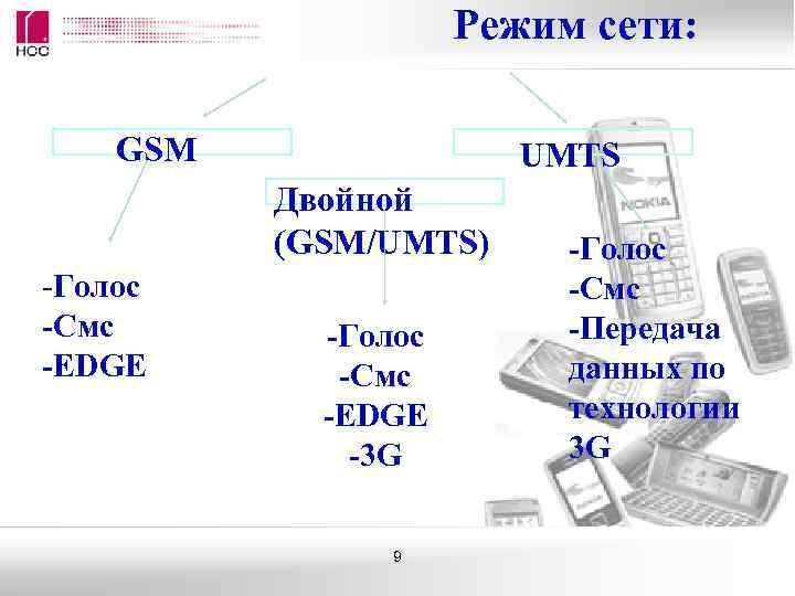 Режим сети:  GSM    UMTS