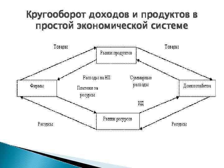 Кругооборот доходов и продуктов в  простой экономической системе