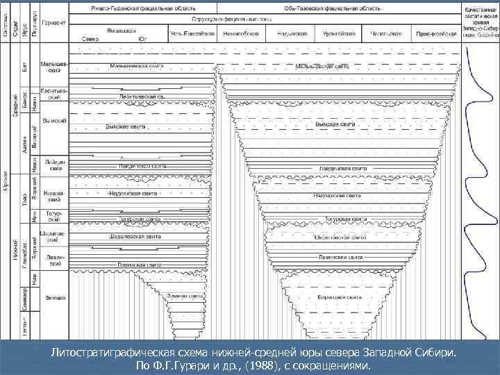 Литостратиграфическая схема нижней-средней юры севера Западной Сибири.    По Ф. Г. Гурари