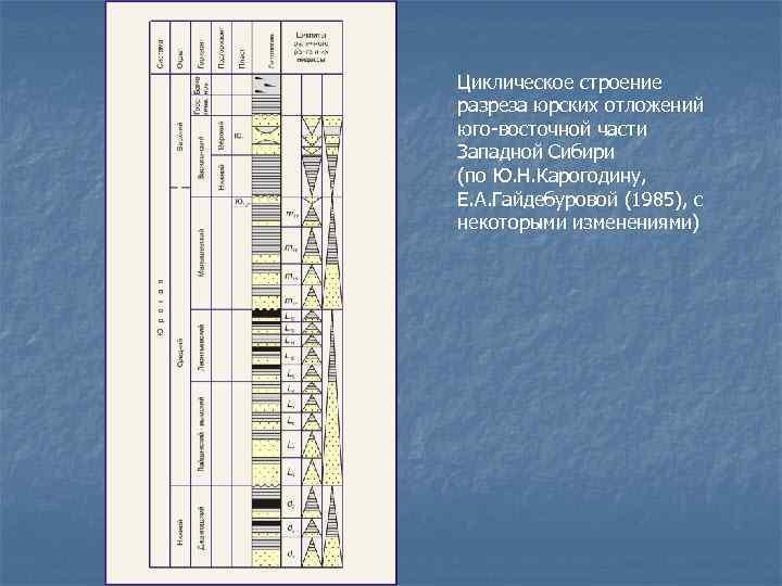Циклическое строение разреза юрских отложений юго-восточной части Западной Сибири (по Ю. Н. Карогодину, Е.