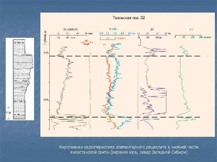 Каротажная характеристика элементарного рециклита в нижней части яновстанской свиты (верхняя юра, север Западной Сибири)