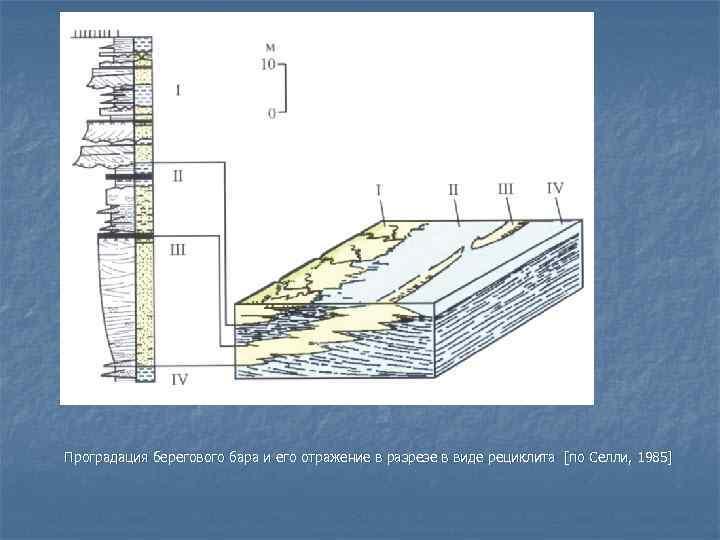 Проградация берегового бара и его отражение в разрезе в виде рециклита [по Селли, 1985]