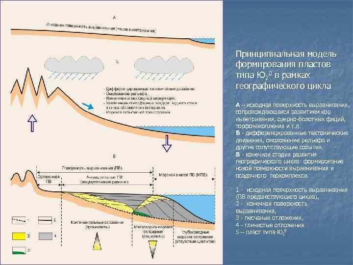 Принципиальная модель формирования пластов типа Ю 20 в рамках географического цикла А – исходная
