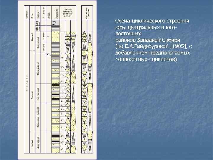 Схема циклического строения юры центральных и юго- восточных районов Западной Сибири (по Е. А.