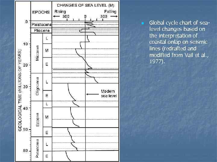 n  Global cycle chart of sea- level changes based on the interpretation of
