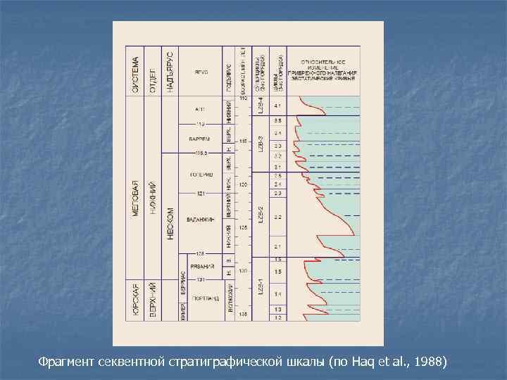 Фрагмент секвентной стратиграфической шкалы (по Haq et al. , 1988)