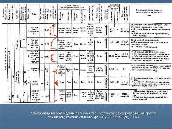 Электрометрические модели песчаных тел - коллекторов (определяющая группа  признаков) континентальных фаций (В. С.
