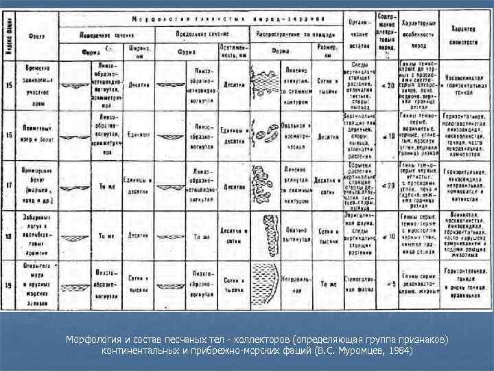 Морфология и состав песчаных тел - коллекторов (определяющая группа признаков)  континентальных и прибрежно-морских