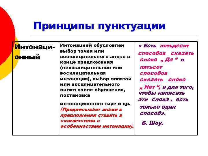 Принципы пунктуации Интонаци-  Интонацией обусловлен   « Есть пятьдесят