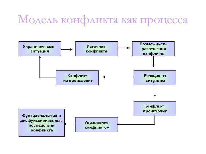 Модель конфликта как процесса    Возможность Управленческая   Источник