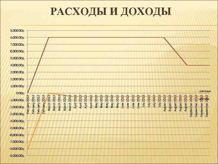 0. 00 р. -9, 000. 00 р.
