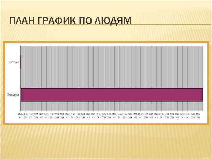 ПЛАН ГРАФИК ПО ЛЮДЯМ
