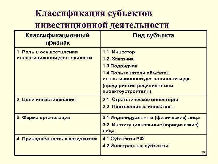 Классификация субъектов  инвестиционной деятельности  Классификационный    Вид субъекта
