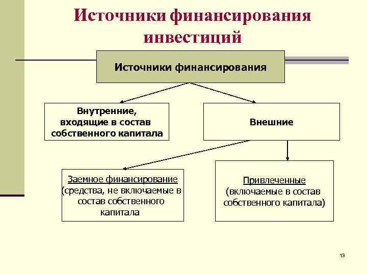 Источники финансирования  инвестиций   Источники финансирования   Внутренние,