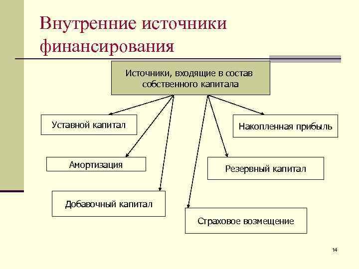 Внутренние источники финансирования     Источники, входящие в состав