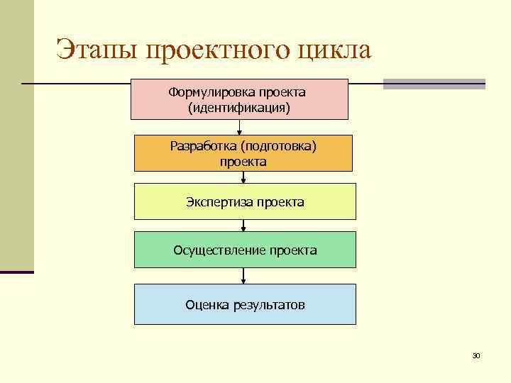 Этапы проектного цикла  Формулировка проекта   (идентификация)   Разработка (подготовка)