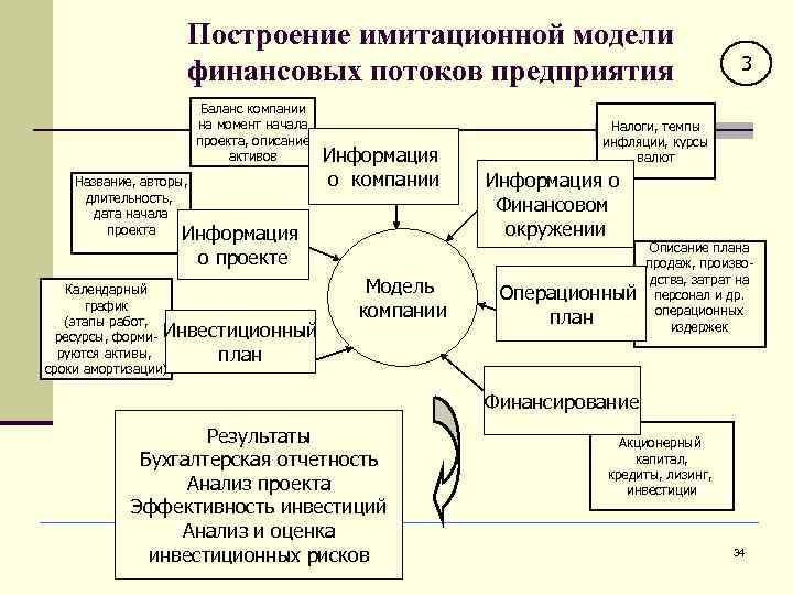 Построение имитационной модели   финансовых потоков предприятия