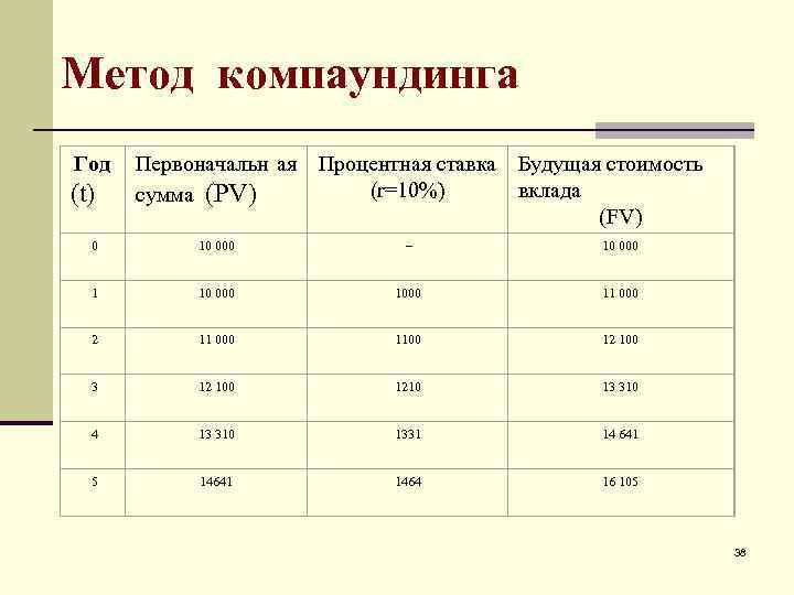 Метод компаундинга Год  Первоначальн ая Процентная ставка Будущая стоимость (t)  сумма (PV)