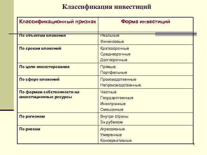 Классификация инвестиций Классификационный признак    Форма инвестиций