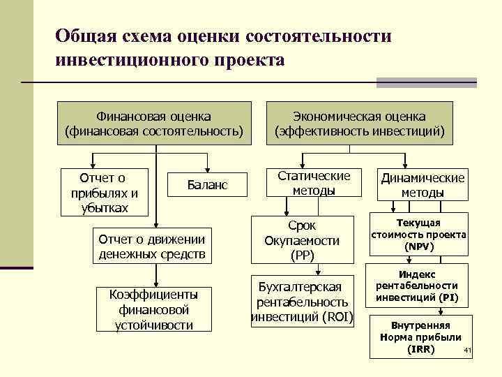 Общая схема оценки состоятельности инвестиционного проекта  Финансовая оценка    Экономическая оценка