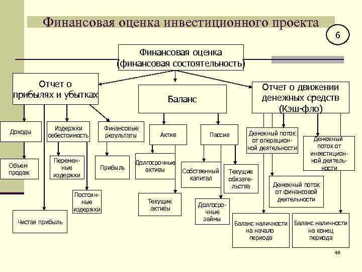 Финансовая оценка инвестиционного проекта     6