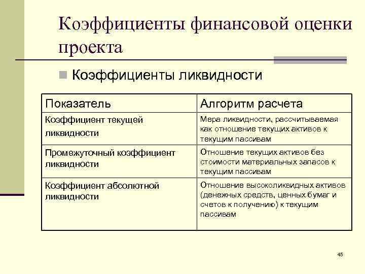 Коэффициенты финансовой оценки  проекта  n Коэффициенты ликвидности Показатель   Алгоритм