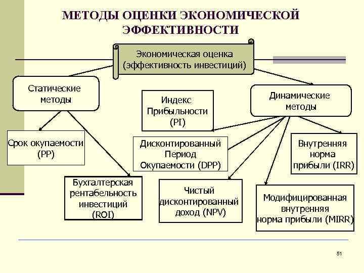 МЕТОДЫ ОЦЕНКИ ЭКОНОМИЧЕСКОЙ    ЭФФЕКТИВНОСТИ