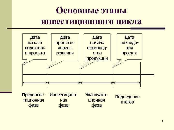Основные этапы   инвестиционного цикла Дата  начала  принятия начала