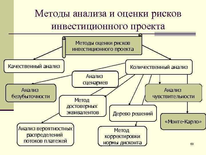 Методы анализа и оценки рисков   инвестиционного проекта