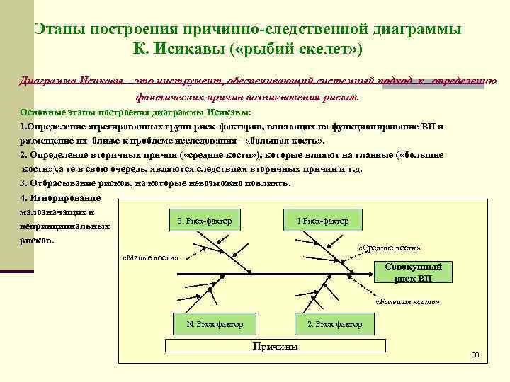 Этапы построения причинно-следственной диаграммы   К. Исикавы ( «рыбий скелет» ) Диаграмма