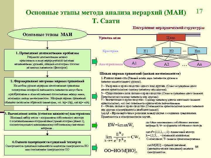 Основные этапы метода анализа иерархий (МАИ)