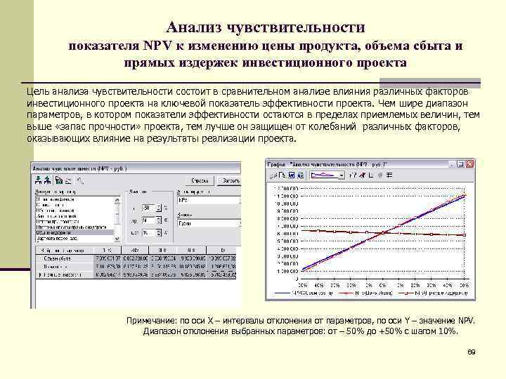 Анализ чувствительности   показателя NPV к изменению