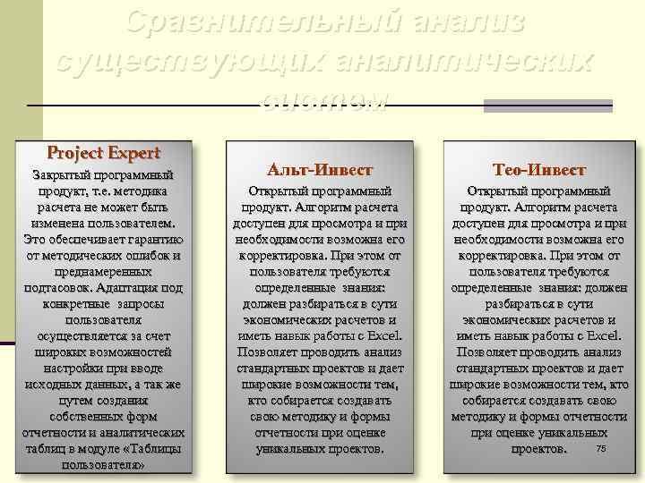 Сравнительный анализ существующих аналитических   систем  Project Expert  Закрытый