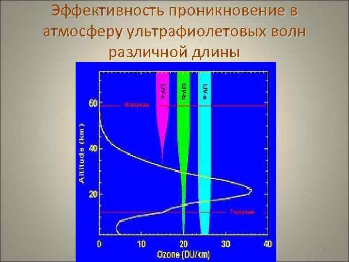Эффективность проникновение в атмосферу ультрафиолетовых волн   различной длины