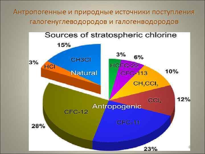 Антропогенные и природные источники поступления галогенуглеводородов и галогенводородов     88