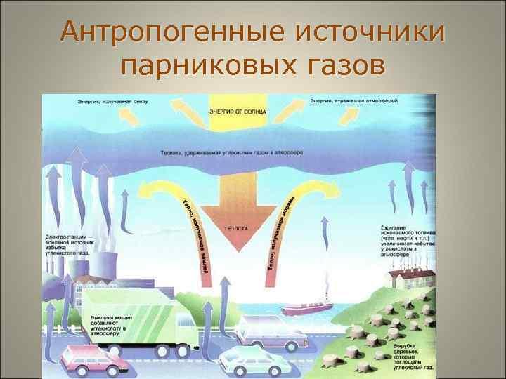 Антропогенные источники парниковых газов      9