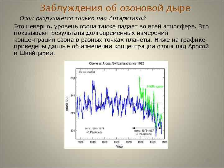 Заблуждения об озоновой дыре  Озон разрушается только над Антарктикой Это неверно,