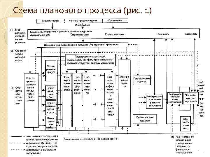 Схема планового процесса (рис. 1)